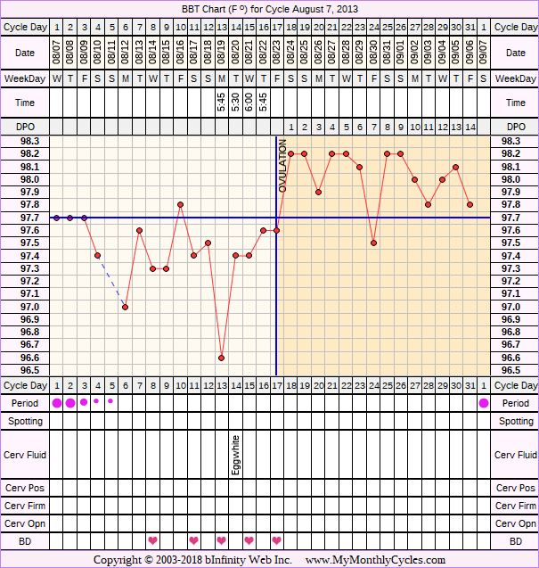 BBT Chart for cycle Aug 7, 2013