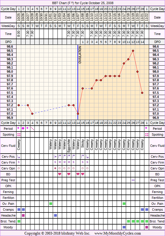 Fertility Chart for cycle Oct 25, 2008, chart owner tags: BFN (Not Pregnant), Triphasic