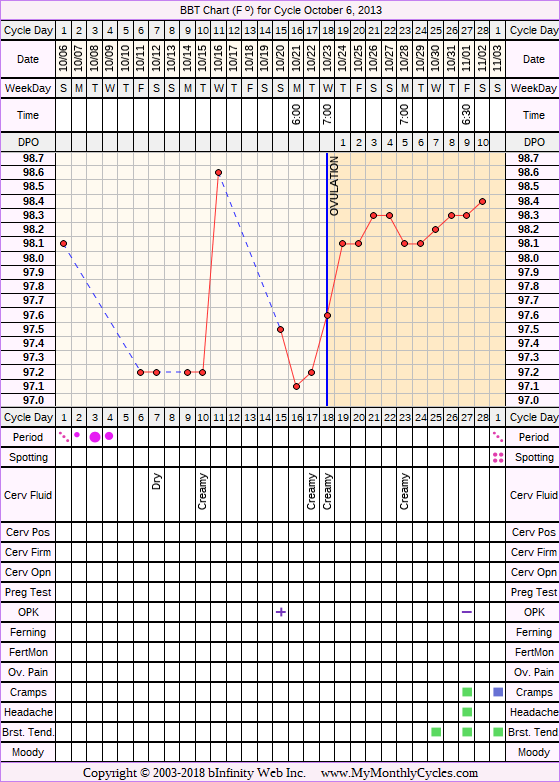 Fertility Chart for cycle Oct 6, 2013