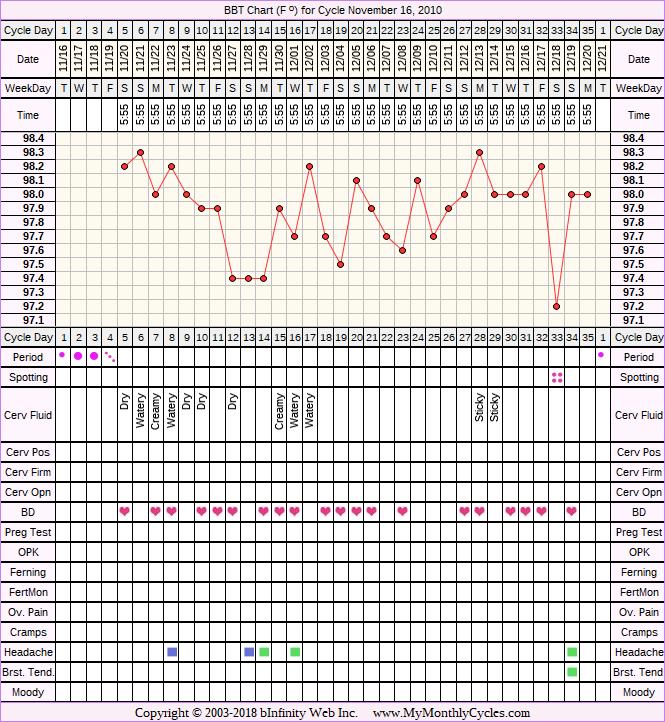 Fertility Chart for cycle Nov 16, 2010