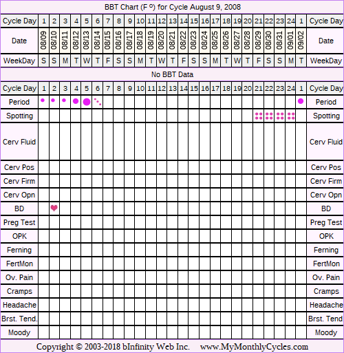 Fertility Chart for cycle Aug 9, 2008, chart owner tags: After the Pill, Other Meds, PCOS