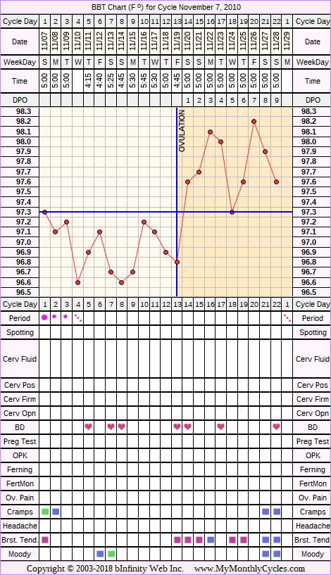 Fertility Chart for cycle Nov 7, 2010, chart owner tags: BFN (Not Pregnant)