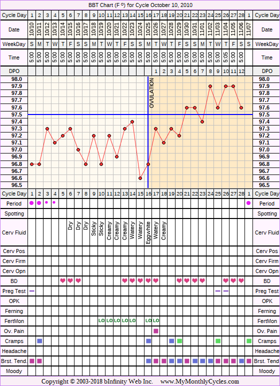 Fertility Chart for cycle Oct 10, 2010, chart owner tags: Ovulation Prediction Kits
