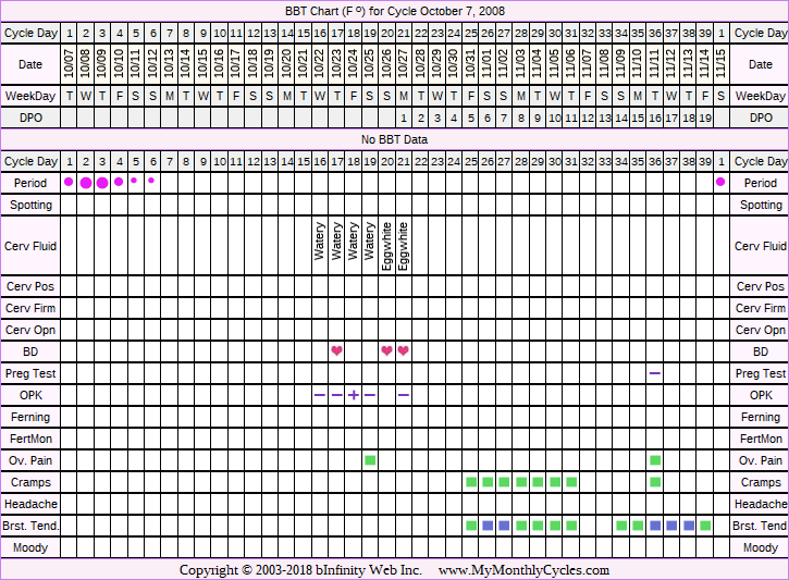 Fertility Chart for cycle Oct 7, 2008, chart owner tags: Ovulation Prediction Kits