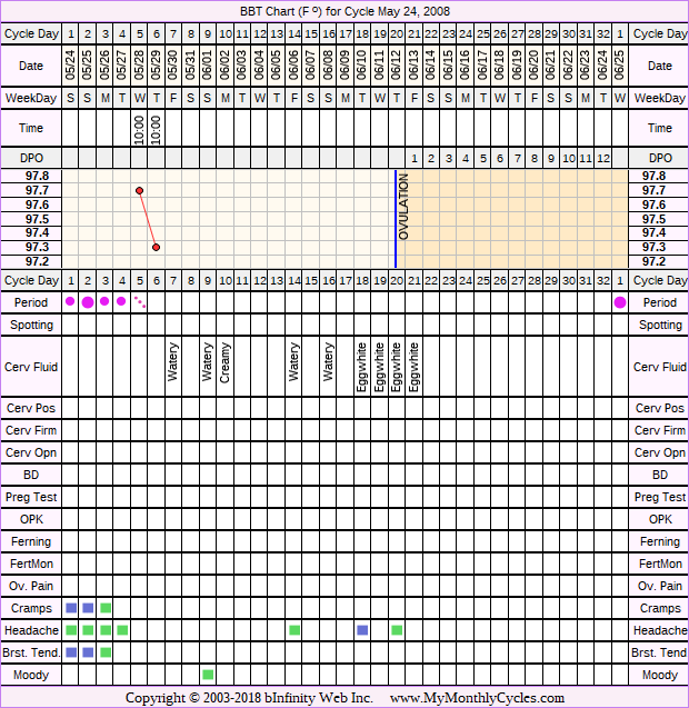 Fertility Chart for cycle May 24, 2008, chart owner tags: BFN (Not Pregnant)