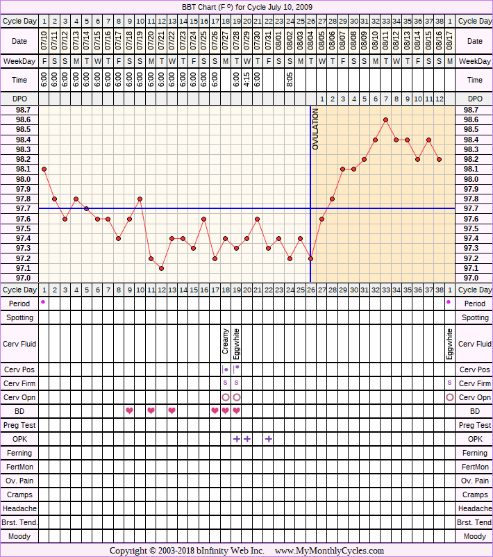 Fertility Chart for cycle Jul 10, 2009, chart owner tags: BFP (Pregnant), Herbal Fertility Supplement