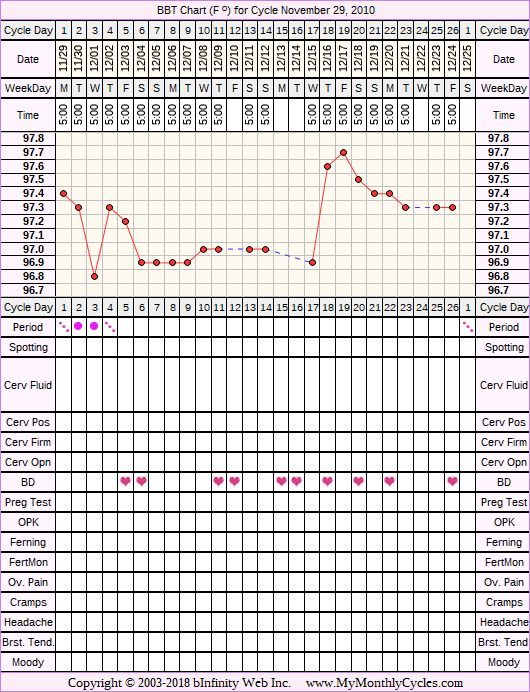 Fertility Chart for cycle Nov 29, 2010, chart owner tags: BFN (Not Pregnant)