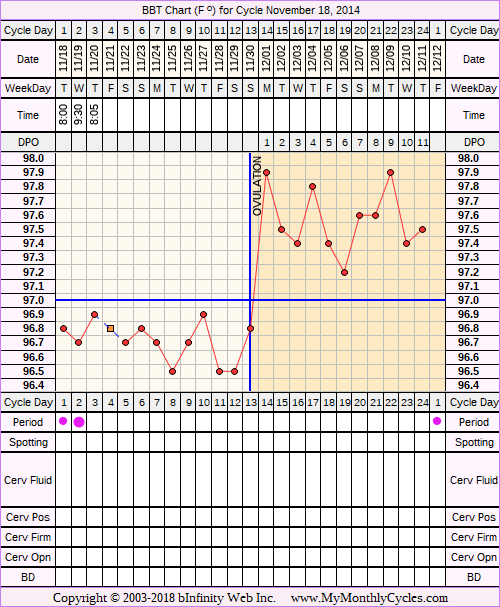 Fertility Chart for cycle Nov 18, 2014, chart owner tags: Miscarriage, Over Weight, PCOS, Uterine Fibroids