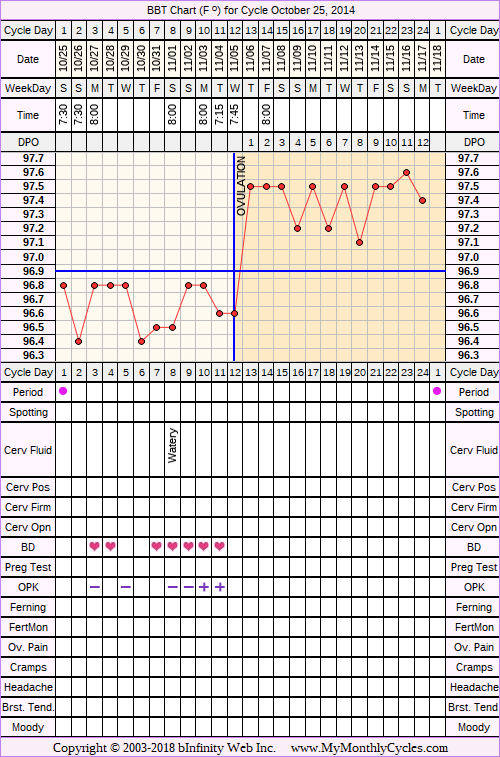 Fertility Chart for cycle Oct 25, 2014, chart owner tags: Miscarriage, Over Weight, PCOS, Uterine Fibroids