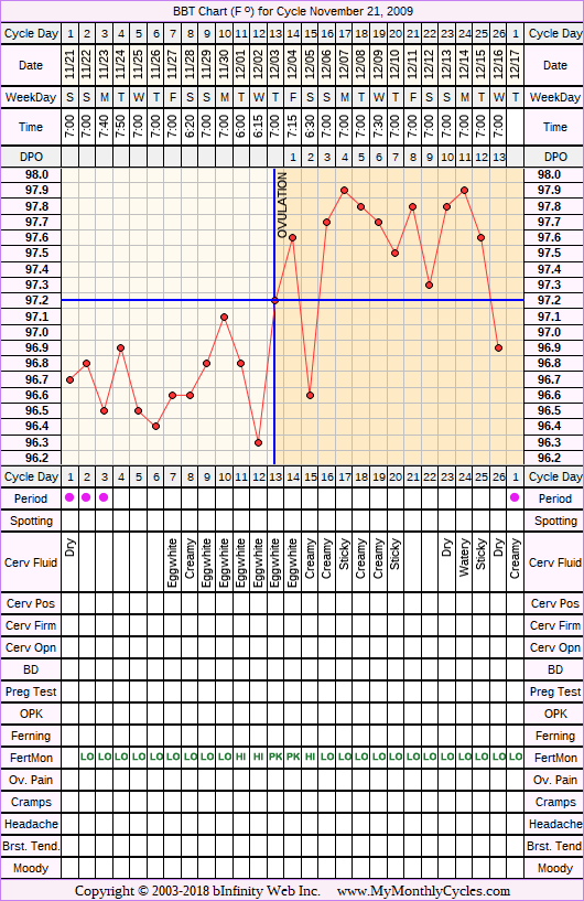 Fertility Chart for cycle Nov 21, 2009, chart owner tags: After the Pill, Biphasic, Fertility Monitor