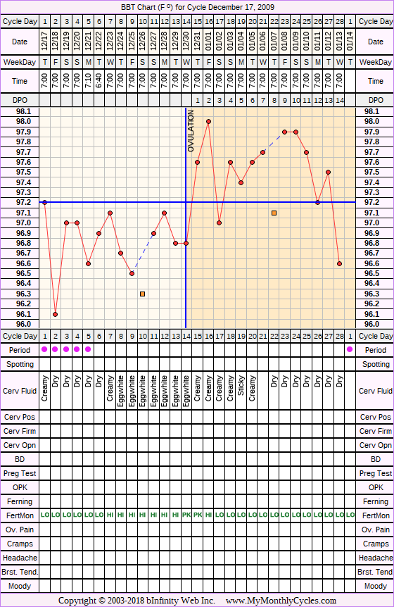 Fertility Chart for cycle Dec 17, 2009, chart owner tags: After the Pill, Fertility Monitor