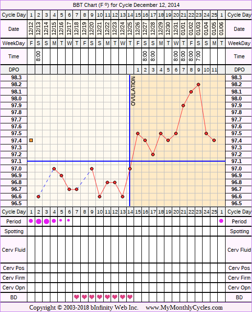 Fertility Chart for cycle Dec 12, 2014, chart owner tags: Miscarriage, Ovulation Prediction Kits, Over Weight, PCOS, Uterine Fibroids