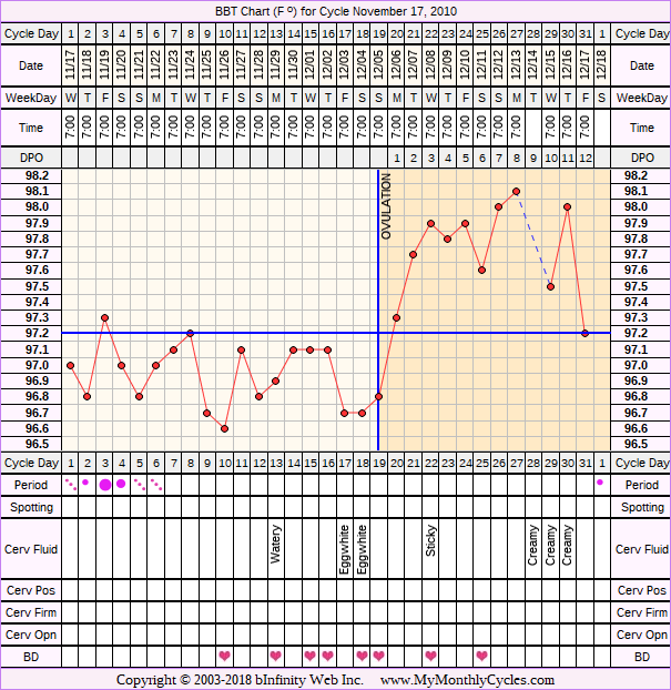 Fertility Chart for cycle Nov 17, 2010