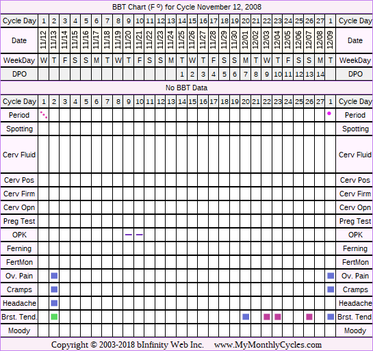 Fertility Chart for cycle Nov 12, 2008