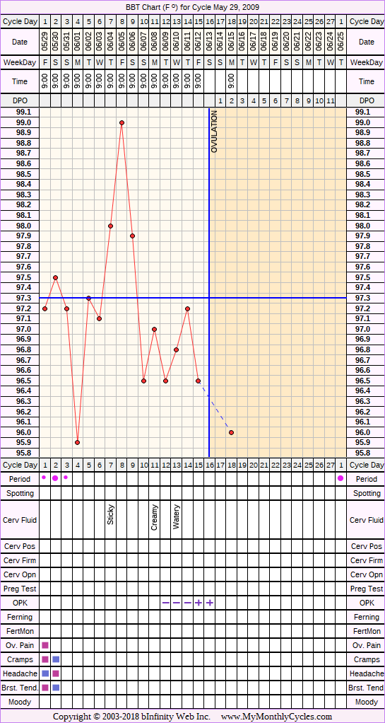 Fertility Chart for cycle May 29, 2009, chart owner tags: Ovulation Prediction Kits, Under Weight