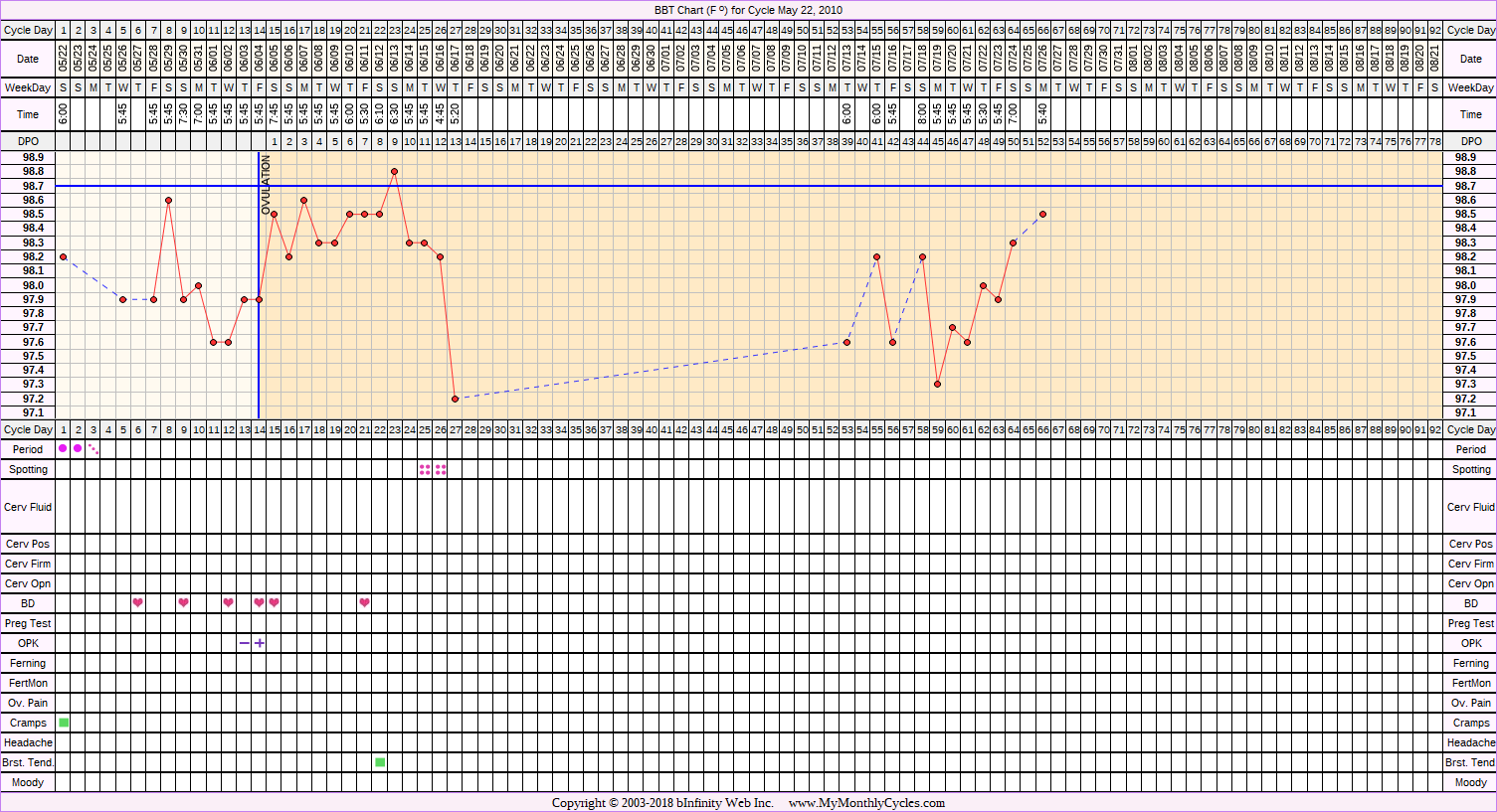 Fertility Chart for cycle May 22, 2010, chart owner tags: Clomid, IUI