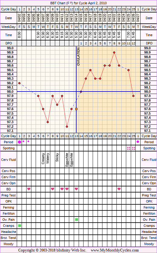 Fertility Chart for cycle Apr 2, 2010, chart owner tags: Clomid
