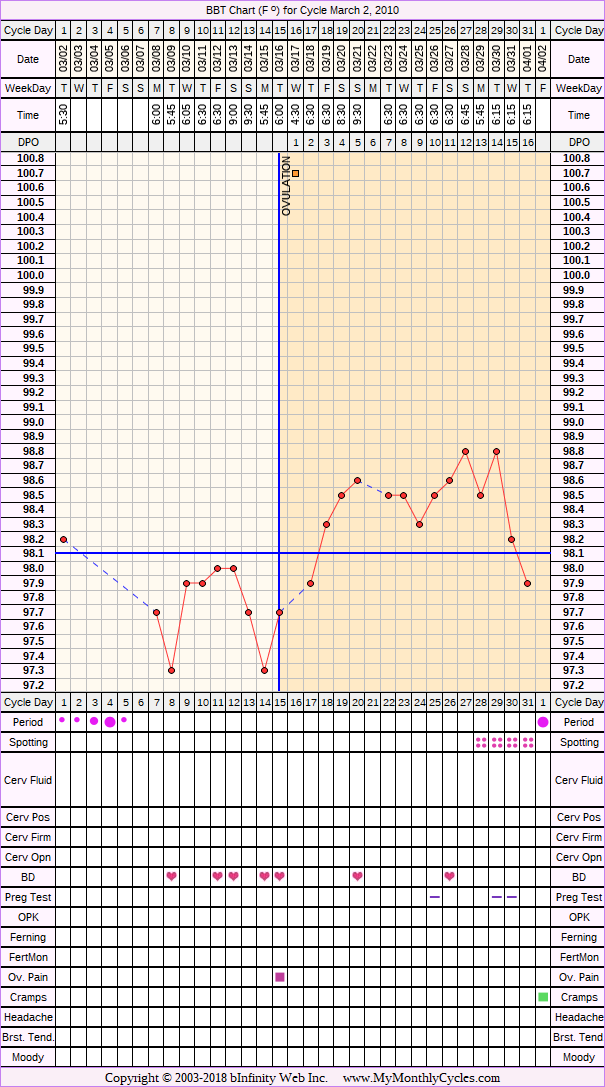 BBT Chart for cycle Mar 2, 2010