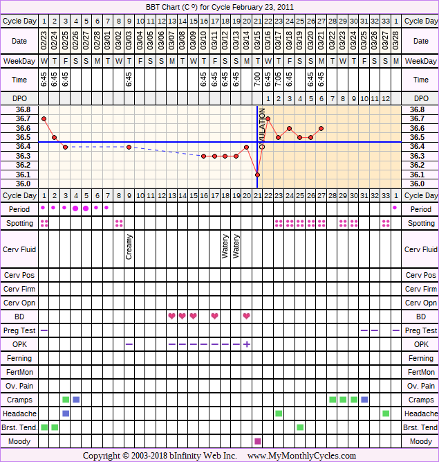 Fertility Chart for cycle Feb 23, 2011, chart owner tags: BFN (Not Pregnant), Ovulation Prediction Kits