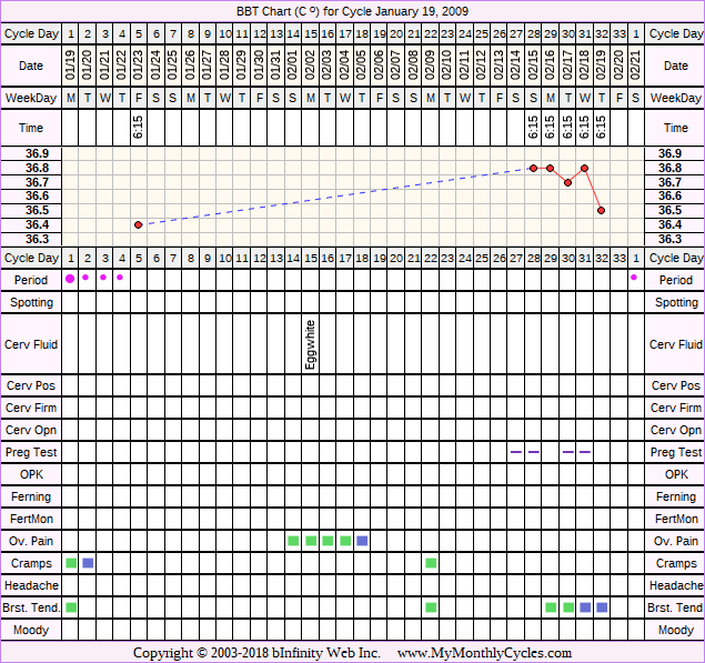 Fertility Chart for cycle Jan 19, 2009, chart owner tags: Acupuncture, After BC Implant, BFN (Not Pregnant), Endometriosis