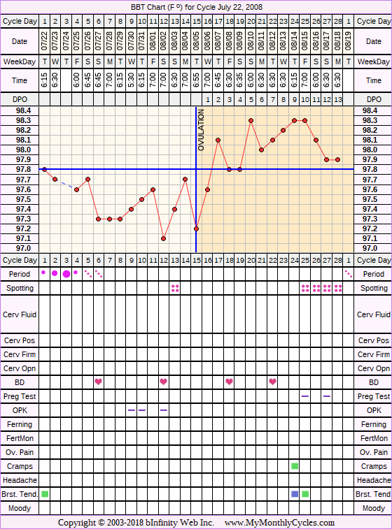 Fertility Chart for cycle Jul 22, 2008, chart owner tags: BFN (Not Pregnant)