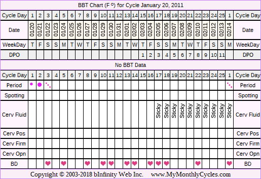 Fertility Chart for cycle Jan 20, 2011, chart owner tags: BFN (Not Pregnant), Clomid