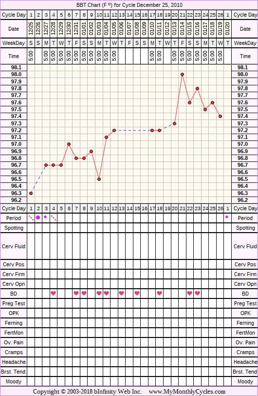 Fertility Chart for cycle Dec 25, 2010, chart owner tags: BFN (Not Pregnant)