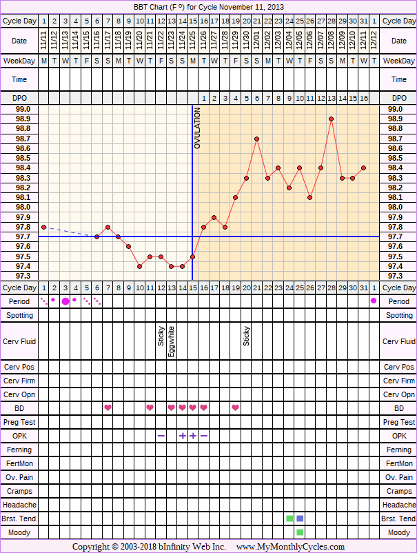 Fertility Chart for cycle Nov 11, 2013, chart owner tags: BFN (Not Pregnant), Herbal Fertility Supplement