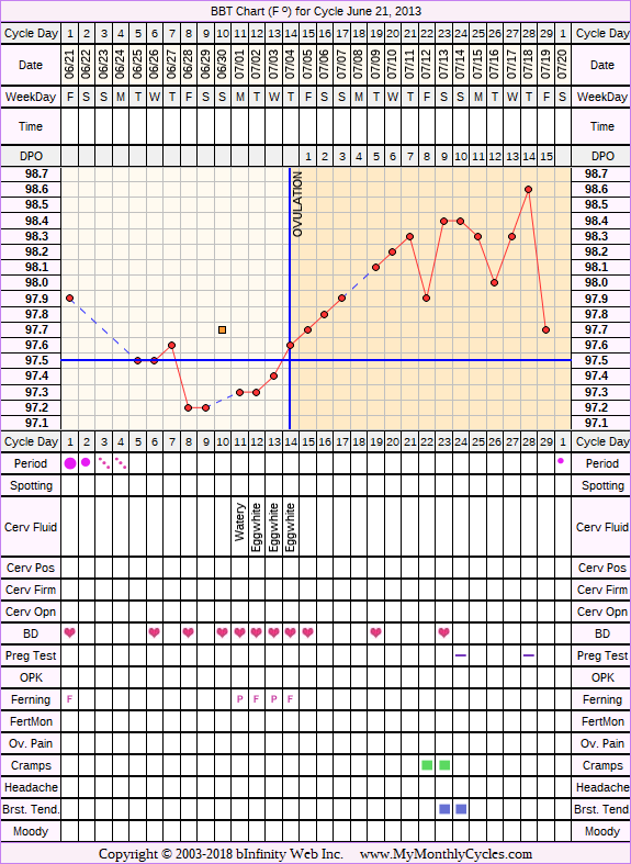Fertility Chart for cycle Jun 21, 2013, chart owner tags: BFN (Not Pregnant), Herbal Fertility Supplement