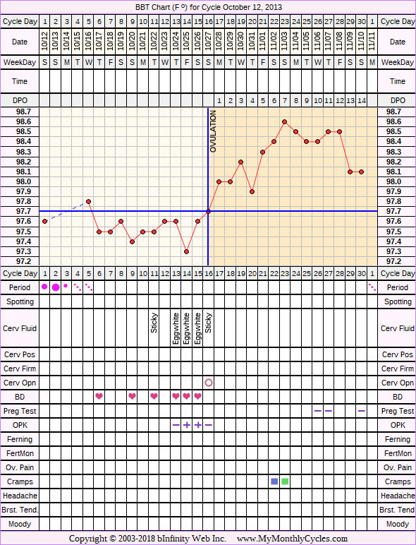 BBT Chart for cycle Oct 12, 2013