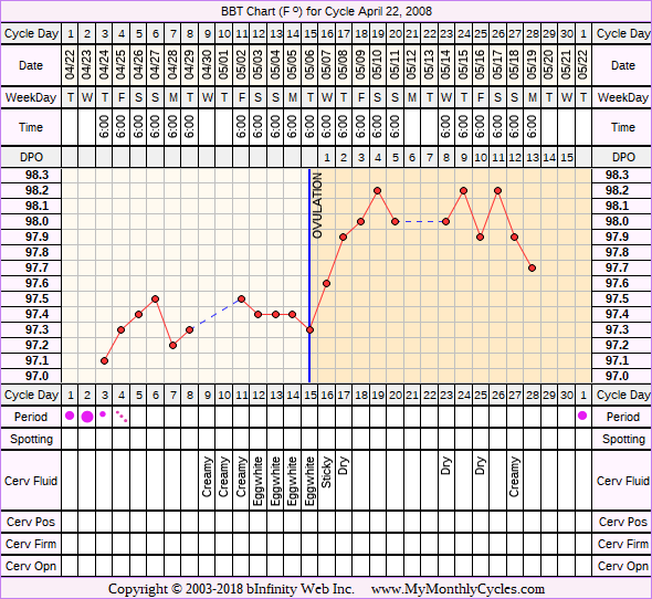 Fertility Chart for cycle Apr 22, 2008