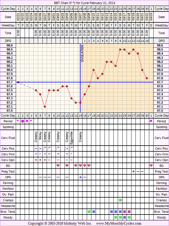BBT Chart for cycle Feb 21, 2013