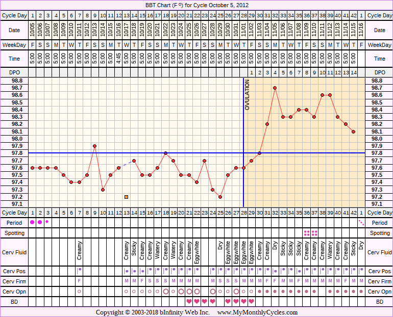 Fertility Chart for cycle Oct 5, 2012, chart owner tags: BFN (Not Pregnant), Biphasic, Ovulation Prediction Kits