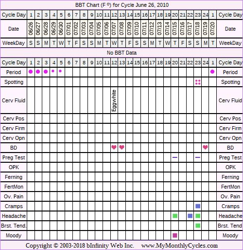 Fertility Chart for cycle Jun 26, 2010, chart owner tags: BreastFeeding