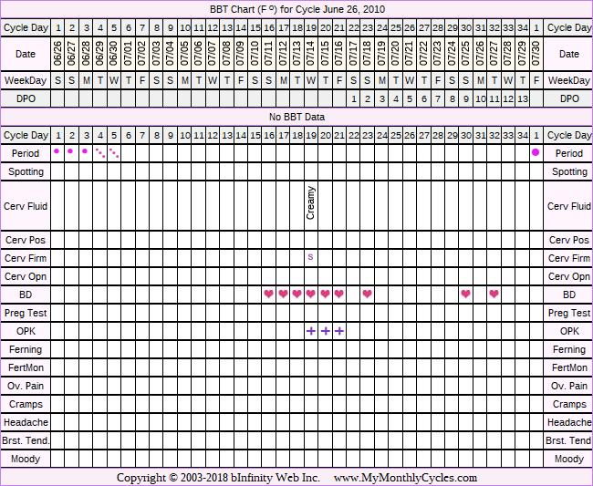 Fertility Chart for cycle Jun 26, 2010