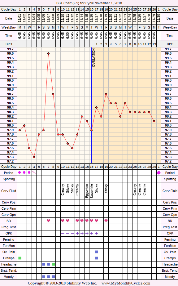 Fertility Chart for cycle Nov 1, 2010, chart owner tags: BFN (Not Pregnant), Clomid