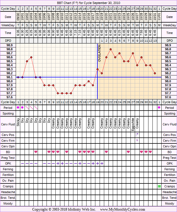Fertility Chart for cycle Sep 30, 2010