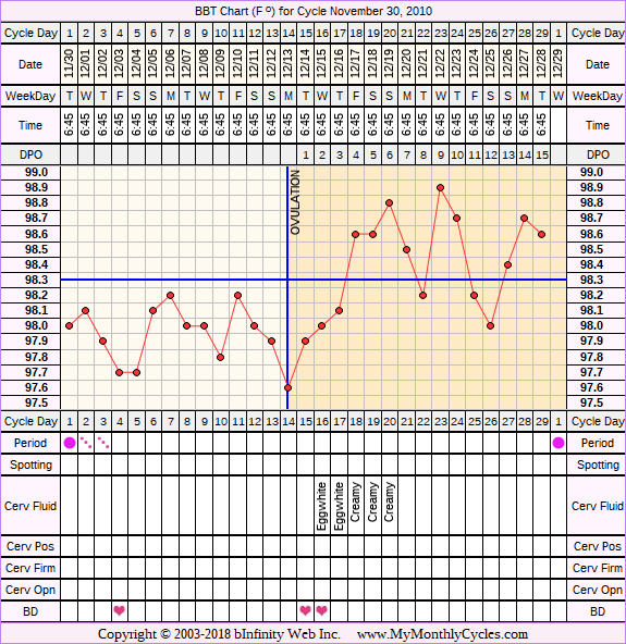 Fertility Chart for cycle Nov 30, 2010