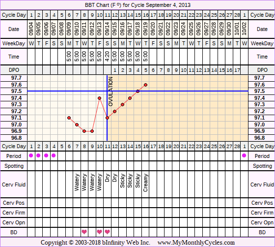 Fertility Chart for cycle Sep 4, 2013