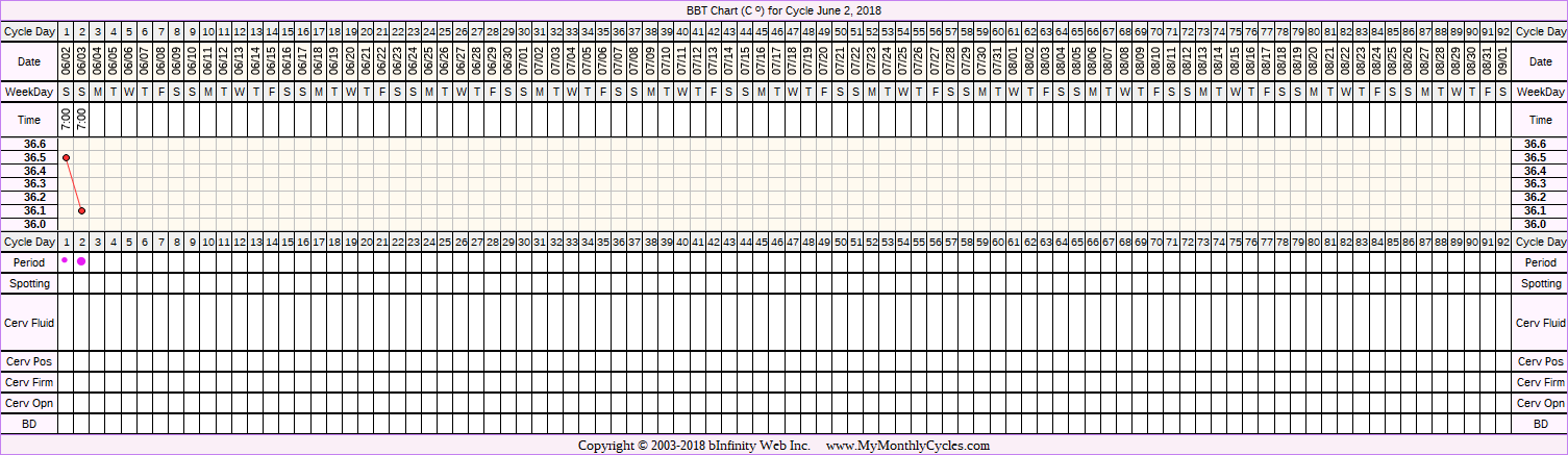 Fertility Chart for cycle Jun 2, 2018, chart owner tags: Biphasic, PCOS