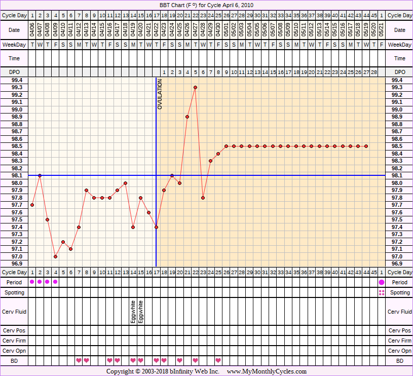 Fertility Chart for cycle Apr 6, 2010, chart owner tags: BFP (Pregnant), Miscarriage