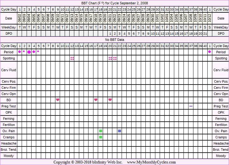 Fertility Chart for cycle Sep 2, 2008, chart owner tags: After the Pill, Fertility Monitor, Ovulation Prediction Kits, Other Meds, PCOS