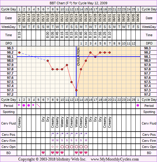 Fertility Chart for cycle May 12, 2009, chart owner tags: Herbal Fertility Supplement, Hypothyroidism, Ovulation Prediction Kits, Other Meds