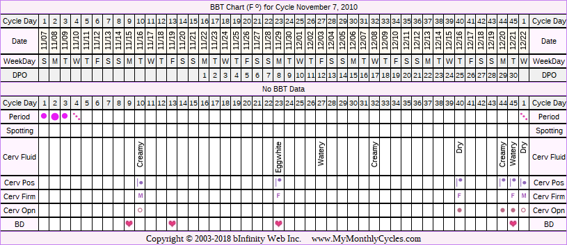 Fertility Chart for cycle Nov 7, 2010, chart owner tags: BFP (Pregnant), Fertility Monitor, PCOS