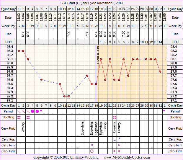 Fertility Chart for cycle Nov 3, 2013, chart owner tags: Endometriosis