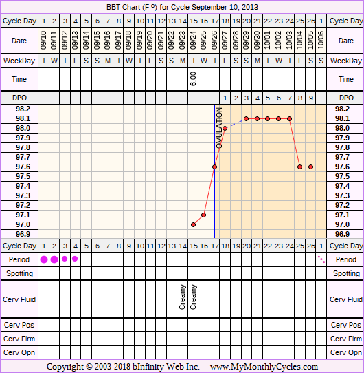 Fertility Chart for cycle Sep 10, 2013