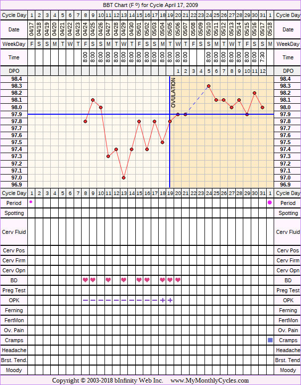 Fertility Chart for cycle Apr 17, 2009, chart owner tags: After the Pill, Ovulation Prediction Kits