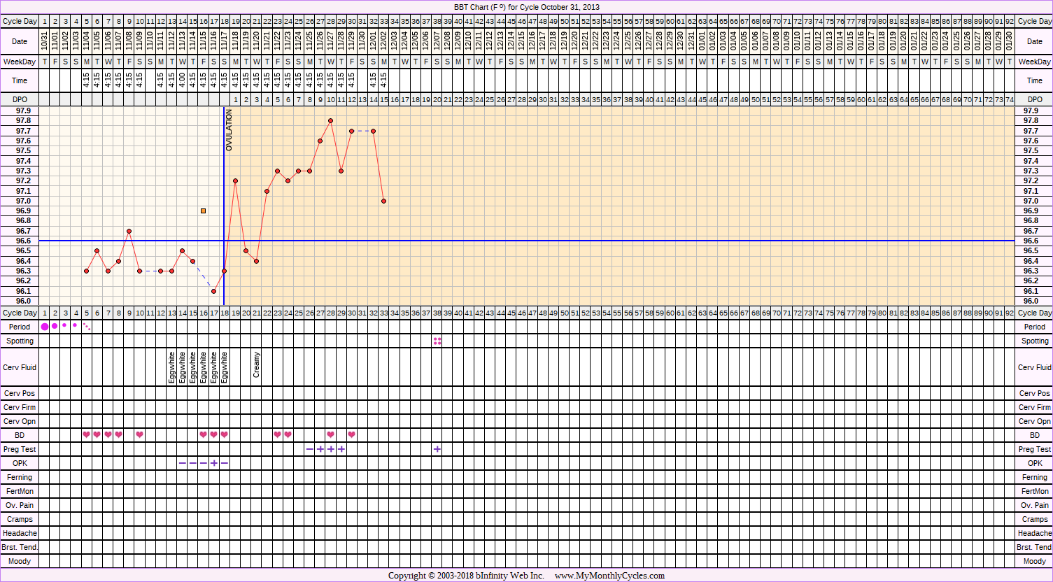 Fertility Chart for cycle Oct 31, 2013, chart owner tags: BFP (Pregnant)