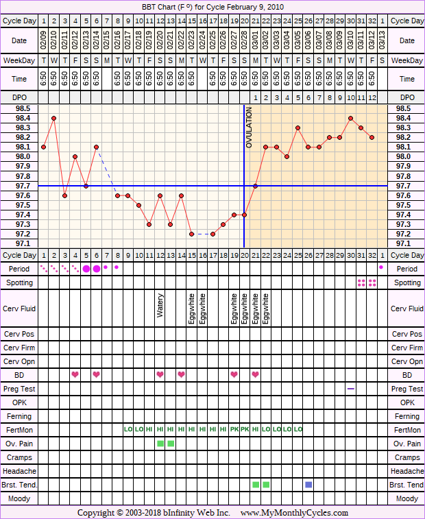 Fertility Chart for cycle Feb 9, 2010, chart owner tags: Fertility Monitor