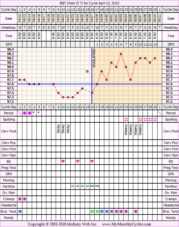 Fertility Chart for cycle Apr 12, 2010, chart owner tags: Fertility Monitor